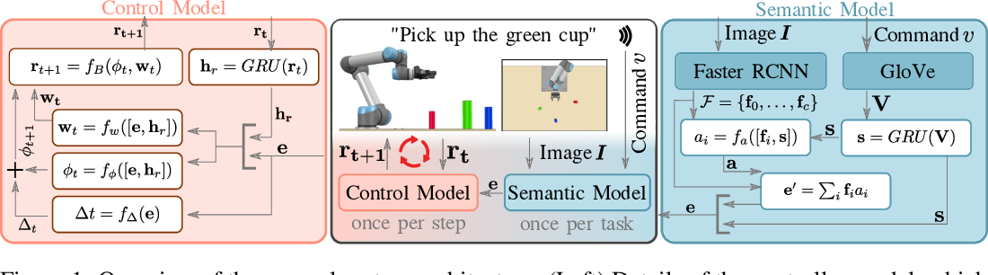 Figure 1 for Language-Conditioned Imitation Learning for Robot Manipulation Tasks