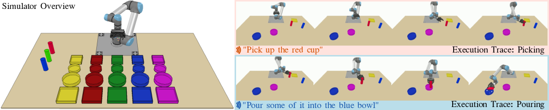 Figure 3 for Language-Conditioned Imitation Learning for Robot Manipulation Tasks