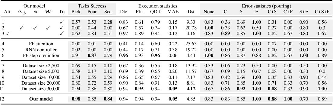 Figure 2 for Language-Conditioned Imitation Learning for Robot Manipulation Tasks