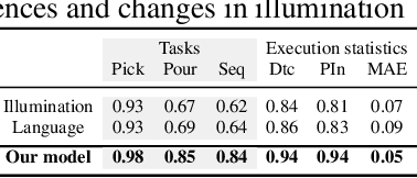 Figure 4 for Language-Conditioned Imitation Learning for Robot Manipulation Tasks