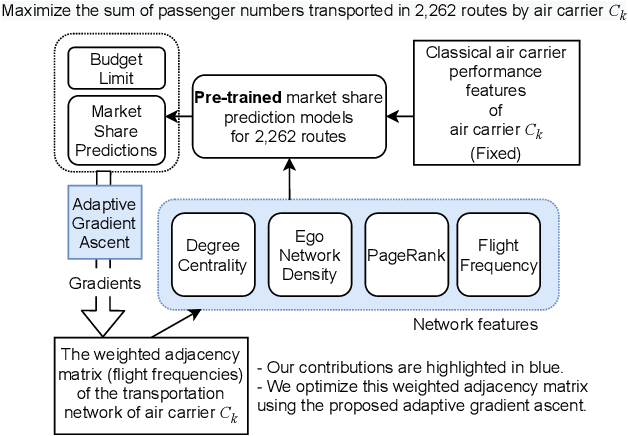 Figure 1 for Large-Scale Data-Driven Airline Market Influence Maximization