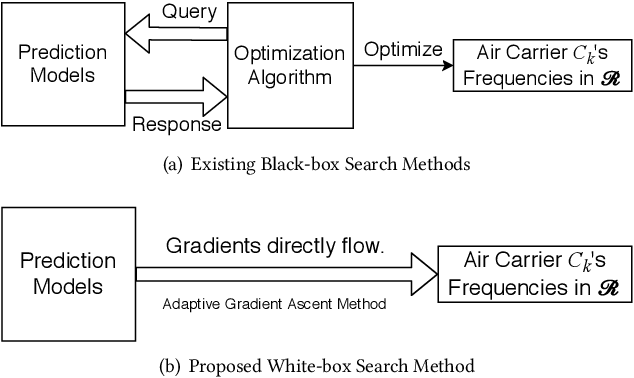 Figure 3 for Large-Scale Data-Driven Airline Market Influence Maximization