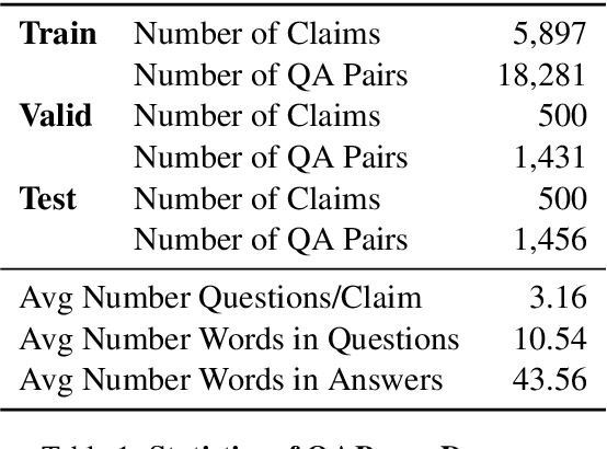 Figure 2 for Generating Fact Checking Briefs