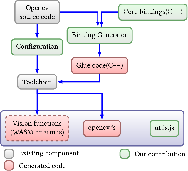 OpenCV js: computer vision processing for the open web platform