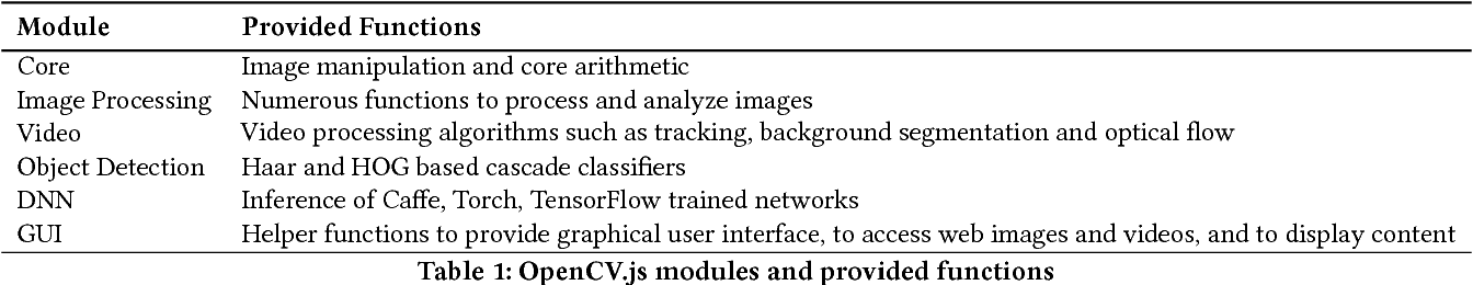 Figure 2 from OpenCV js: computer vision processing for the open web