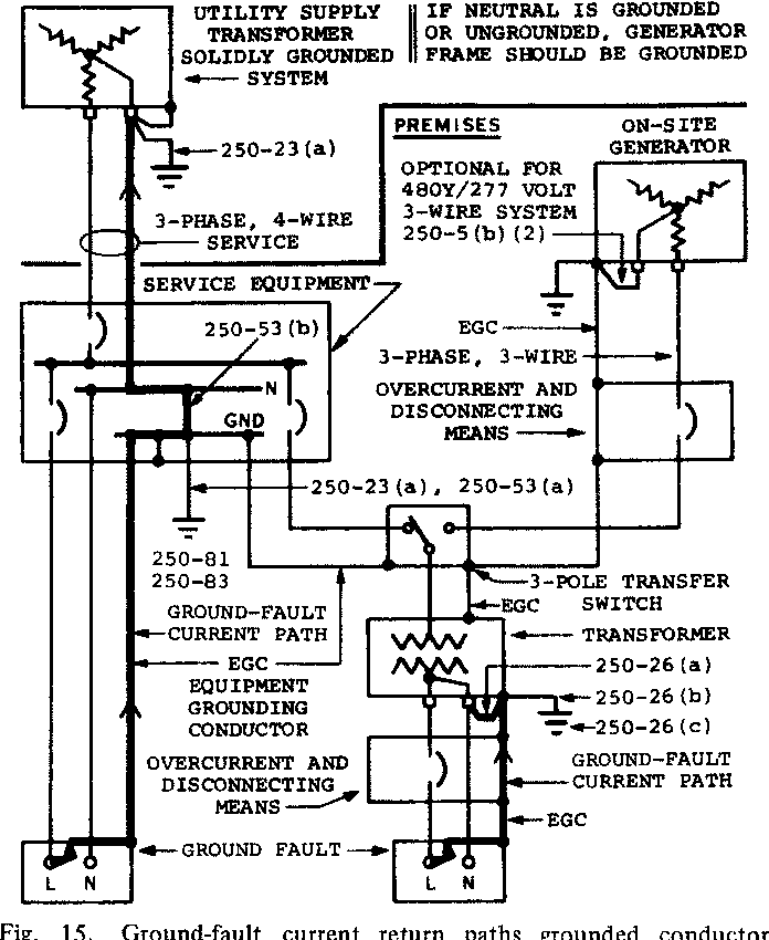 Figure 15 From Grounding For Emergency And Standby Power Systems