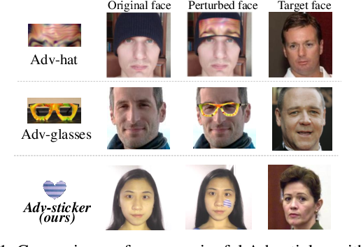 Figure 1 for Meaningful Adversarial Stickers for Face Recognition in Physical World