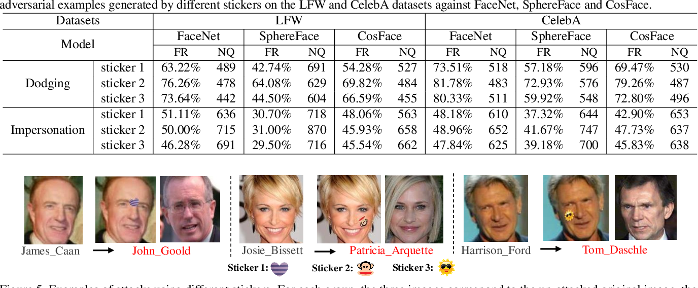 Figure 2 for Meaningful Adversarial Stickers for Face Recognition in Physical World