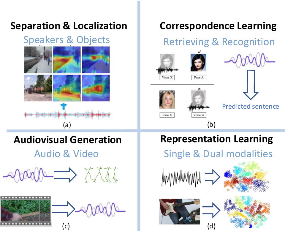 Figure 1 for Deep Audio-Visual Learning: A Survey