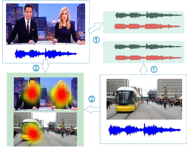 Figure 3 for Deep Audio-Visual Learning: A Survey