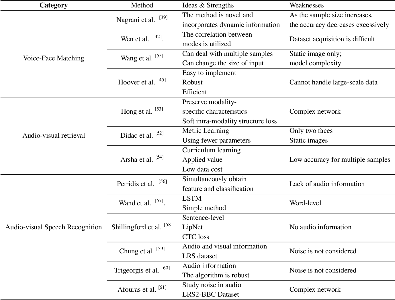 Figure 4 for Deep Audio-Visual Learning: A Survey