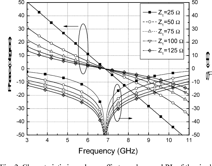 Figure 2 from Design of a UWB phase shifter using shunt λ/4