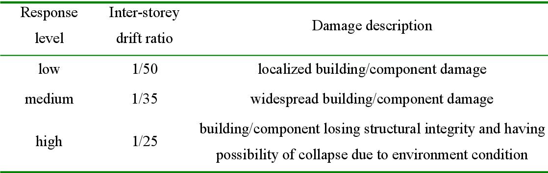 PDF] Performance-based blast resistant design of reinforced concrete