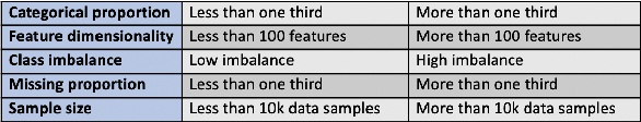 Figure 3 for Towards Automated Machine Learning: Evaluation and Comparison of AutoML Approaches and Tools