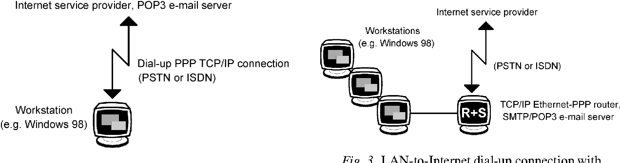 Figure 3 from Affordable Dial-up PPP Internet Connection for