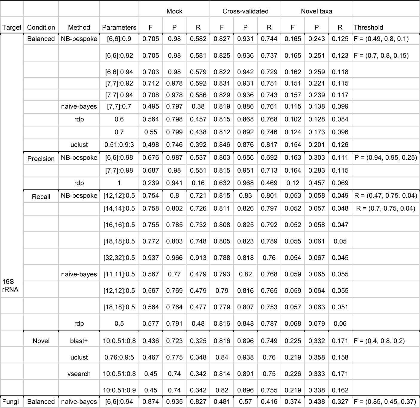 PDF] Optimizing taxonomic classification of marker gene 1