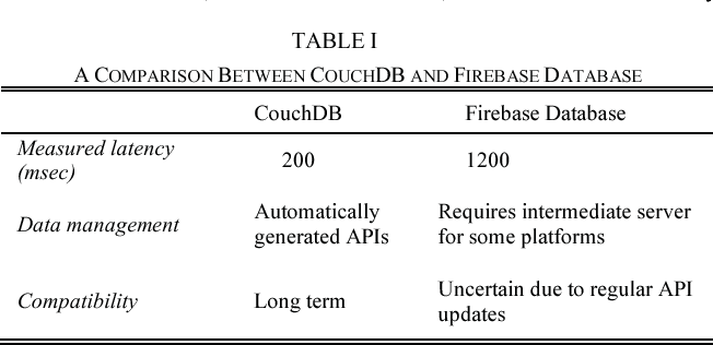 Table I from CouchDB Based Real-Time Wireless Communication System