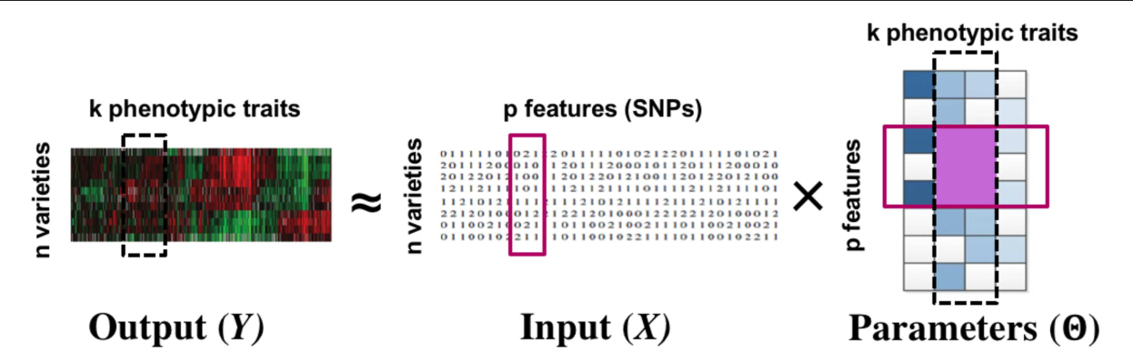 Figure 1 for Simultaneous Parameter Learning and Bi-Clustering for Multi-Response Models