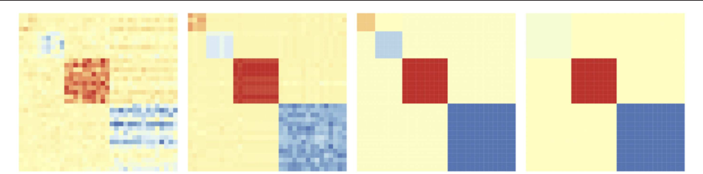 Figure 3 for Simultaneous Parameter Learning and Bi-Clustering for Multi-Response Models
