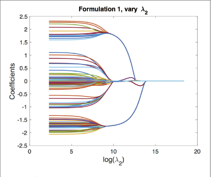 Figure 4 for Simultaneous Parameter Learning and Bi-Clustering for Multi-Response Models