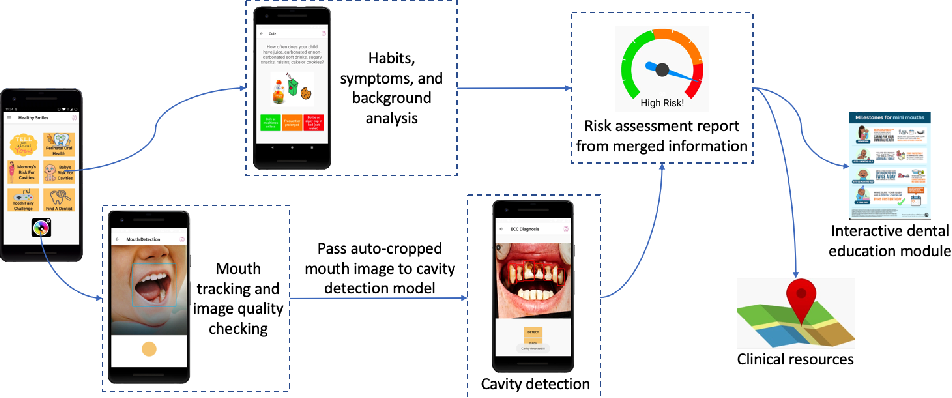 Figure 1 for A Smartphone-based System for Real-time Early Childhood Caries Diagnosis