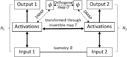 Figure 1 for Transformations between deep neural networks