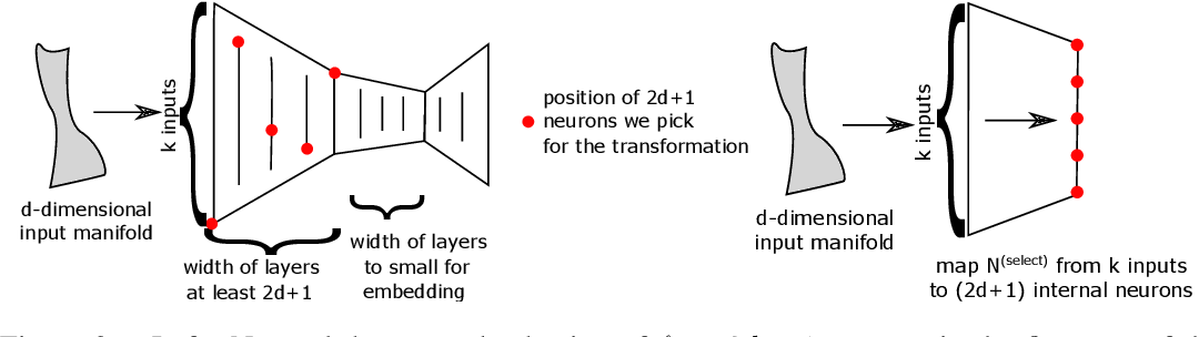 Figure 3 for Transformations between deep neural networks
