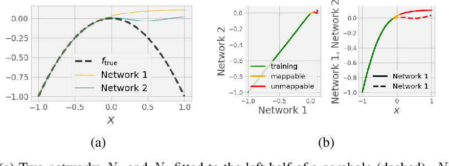 Figure 4 for Transformations between deep neural networks
