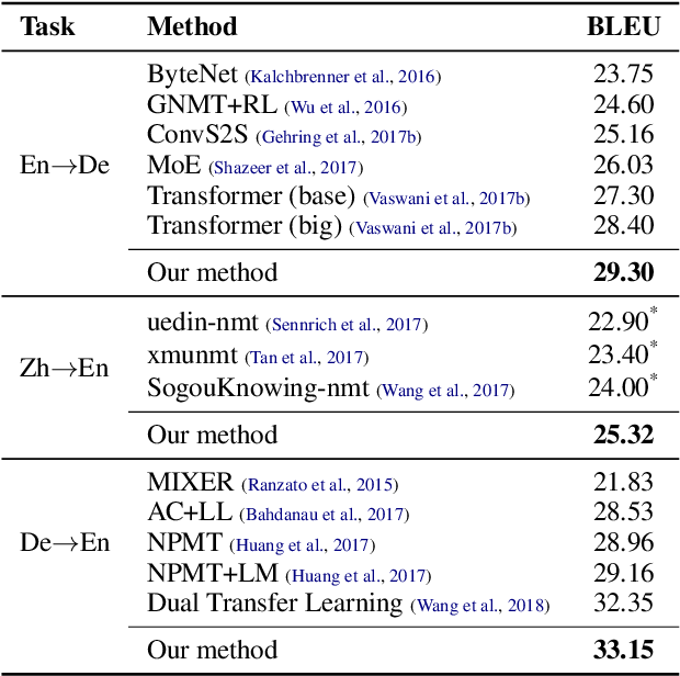 Figure 4 for Efficient Bidirectional Neural Machine Translation