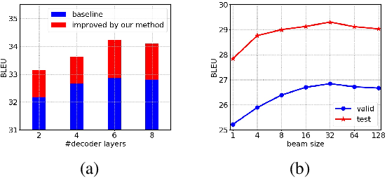 Figure 2 for Efficient Bidirectional Neural Machine Translation