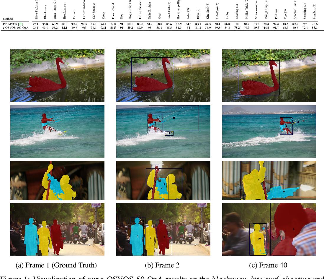 Figure 3 for Make One-Shot Video Object Segmentation Efficient Again