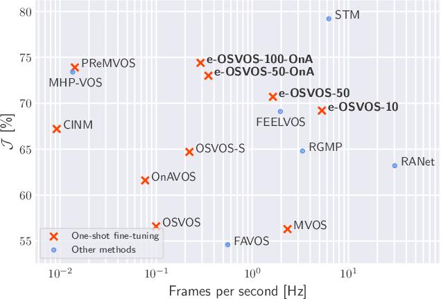 Figure 1 for Make One-Shot Video Object Segmentation Efficient Again