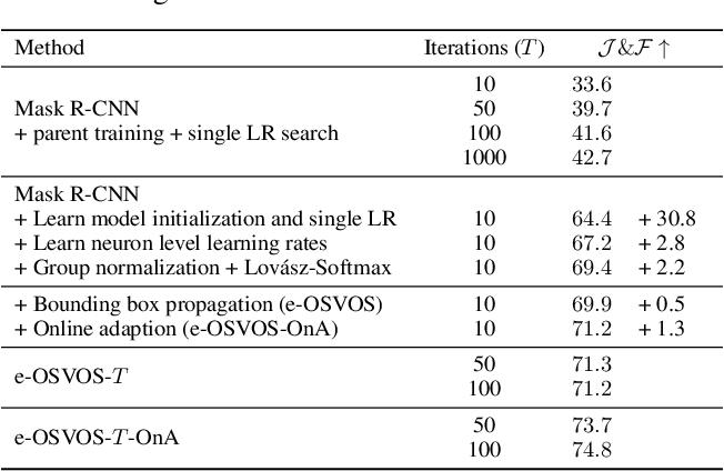 Figure 2 for Make One-Shot Video Object Segmentation Efficient Again