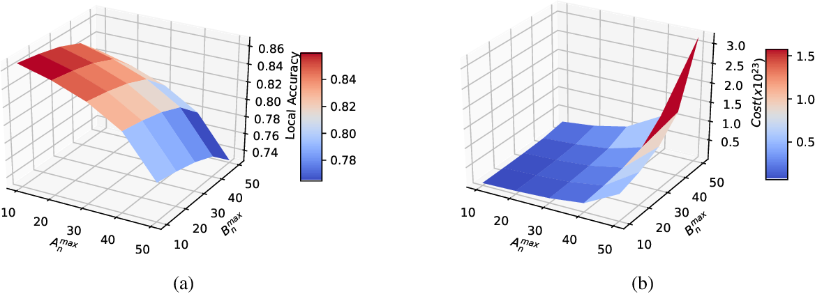 Figure 2 for An Incentive Mechanism for Federated Learning in Wireless Cellular network: An Auction Approach