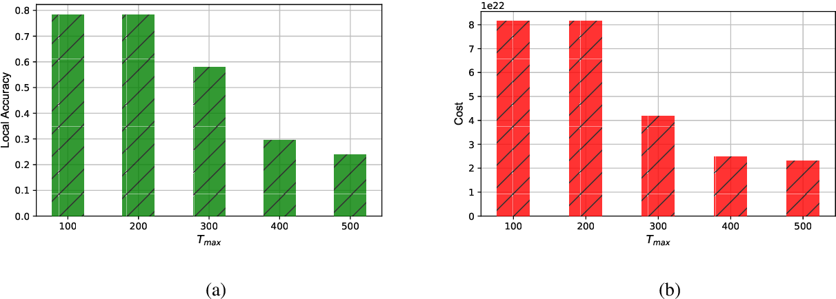 Figure 3 for An Incentive Mechanism for Federated Learning in Wireless Cellular network: An Auction Approach