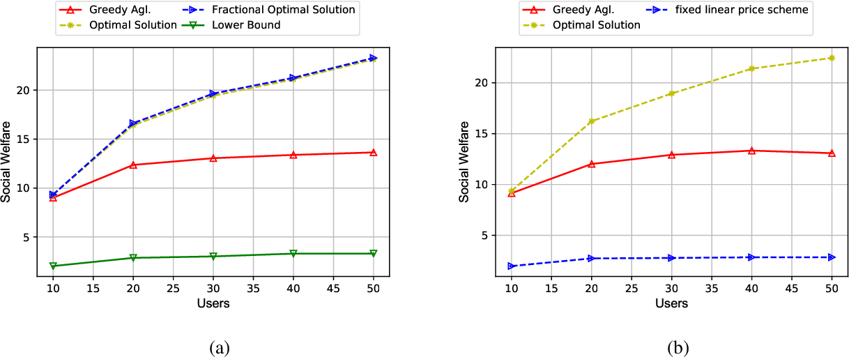 Figure 4 for An Incentive Mechanism for Federated Learning in Wireless Cellular network: An Auction Approach