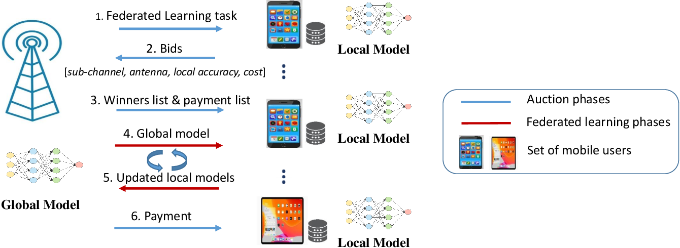 Figure 1 for An Incentive Mechanism for Federated Learning in Wireless Cellular network: An Auction Approach