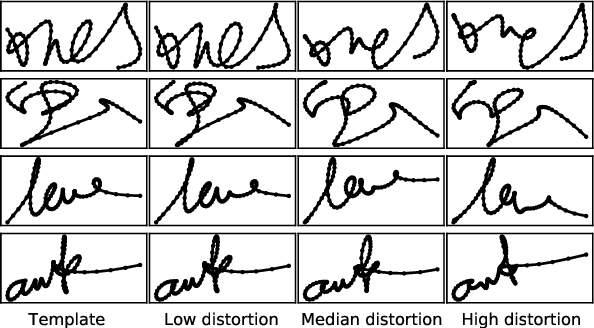 Figure 1 for SynSig2Vec: Learning Representations from Synthetic Dynamic Signatures for Real-world Verification