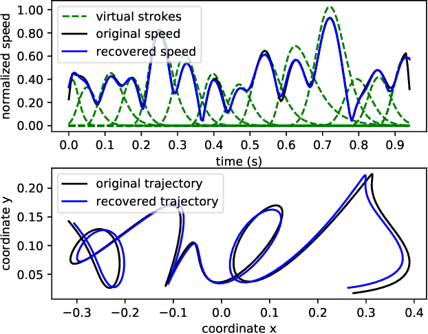 Figure 3 for SynSig2Vec: Learning Representations from Synthetic Dynamic Signatures for Real-world Verification