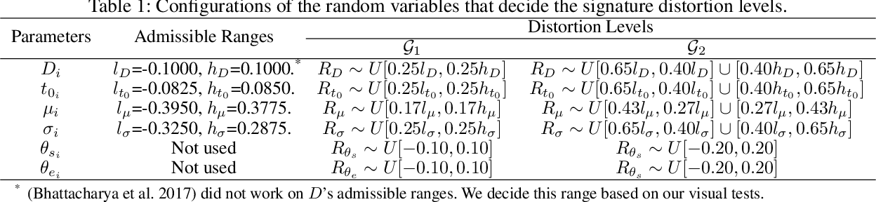 Figure 2 for SynSig2Vec: Learning Representations from Synthetic Dynamic Signatures for Real-world Verification