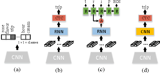 Figure 1 for Reading Scene Text with Attention Convolutional Sequence Modeling