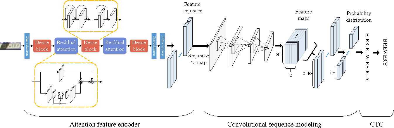 Figure 3 for Reading Scene Text with Attention Convolutional Sequence Modeling