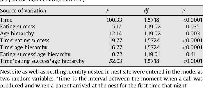 Table 1 Mixed-model ANCOVA testing variation in call duration in relation to time, withinbrood age hierarchy and which of the junior or senior individuals consumed the first prey of the night ('eating success')