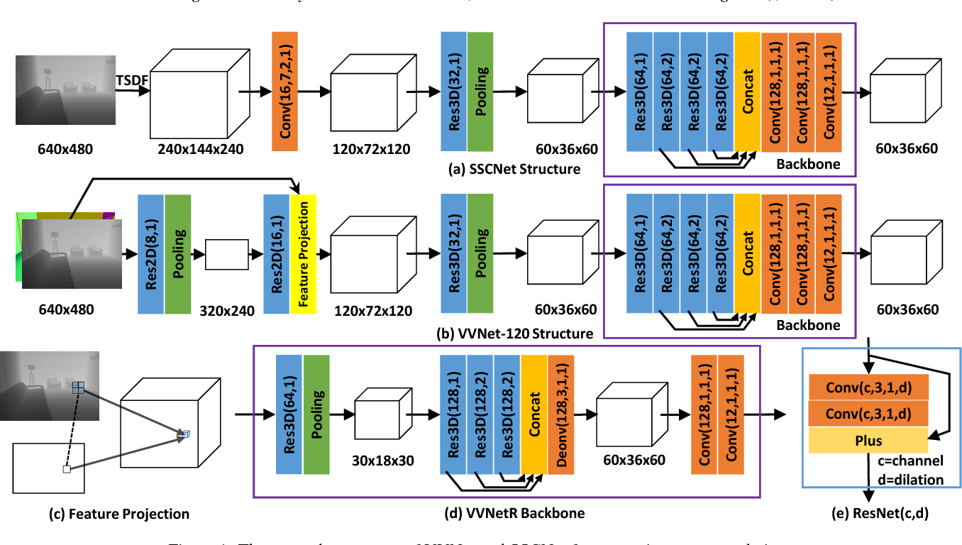Figure 1 for View-volume Network for Semantic Scene Completion from a Single Depth Image