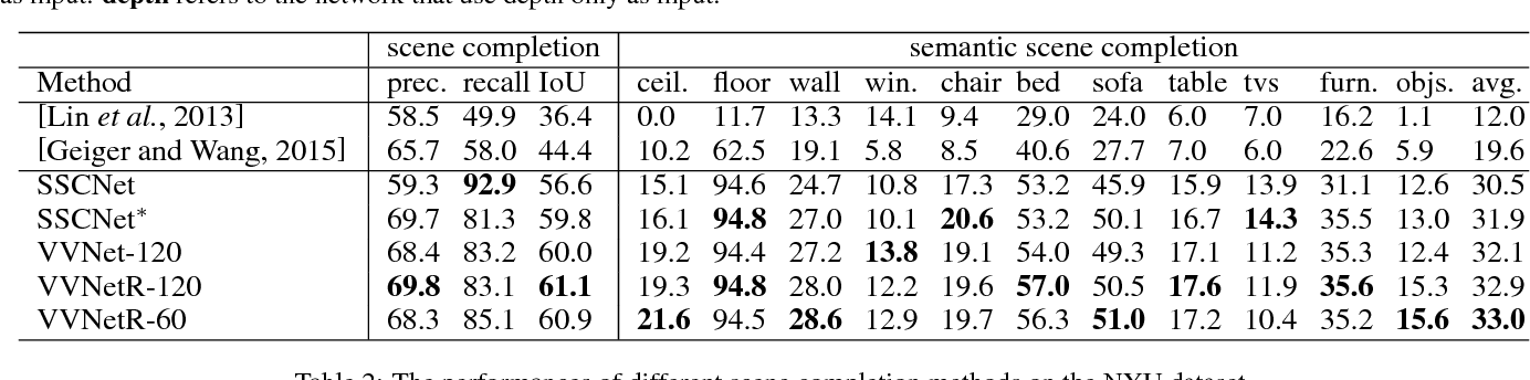 Figure 4 for View-volume Network for Semantic Scene Completion from a Single Depth Image