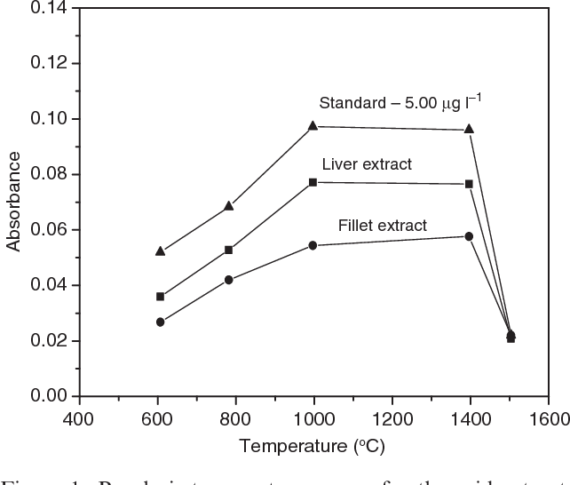 Figure 1 From Levels Of Copper In Nile Tilapia From Brazil