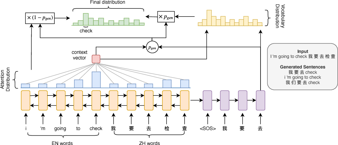 Figure 1 for Learn to Code-Switch: Data Augmentation using Copy Mechanism on Language Modeling