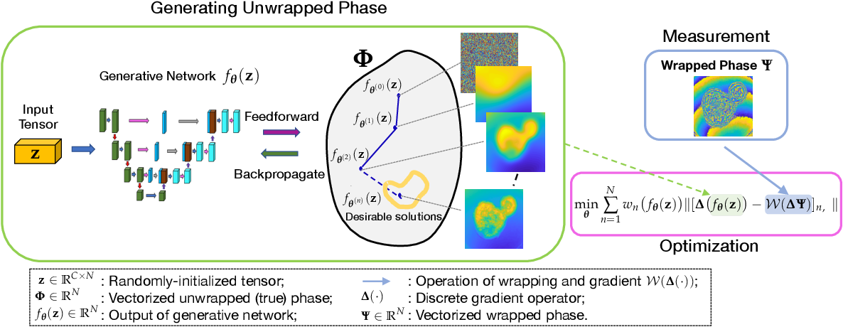 Figure 4 for Robust Phase Unwrapping via Deep Image Prior for Quantitative Phase Imaging