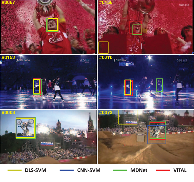 Figure 1 for VITAL: VIsual Tracking via Adversarial Learning