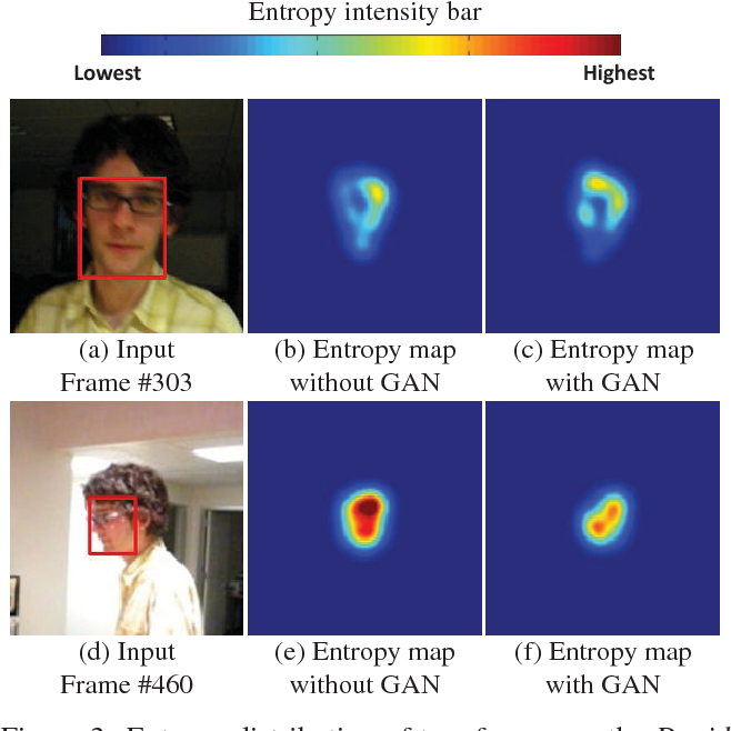 Figure 4 for VITAL: VIsual Tracking via Adversarial Learning
